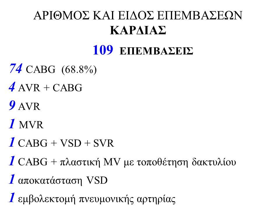 ΑΡΙΘΜΟΣ ΚΑΙ ΕΙΔΟΣ ΕΠΕΜΒΑΣΕΩΝ ΚΑΡΔΙΑΣ 109 ΕΠΕΜΒΑΣΕΙΣ 74 CABG (68.8%) 4 AVR + CABG 9 AVR 1 MVR 1 CABG + VSD + SVR 1 CABG + πλαστική MV με τοποθέτηση δακ