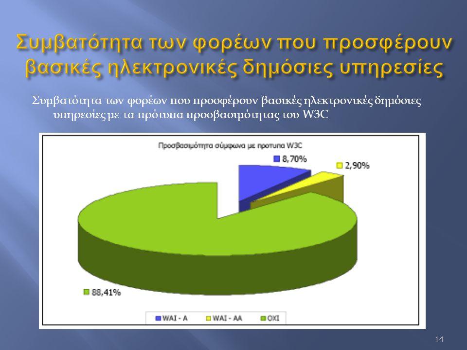 Συμβατότητα των φορέων που προσφέρουν βασικές ηλεκτρονικές δημόσιες υπηρεσίες με τα πρότυπα προσβασιμότητας του W3C 14