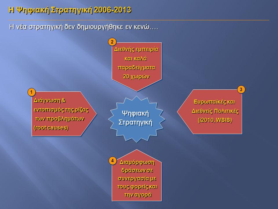 Η νέα στρατηγική δεν δημιουργήθηκε εν κενώ…. 1 1 3 3 2 2 4 4 Ψηφιακή Στρατηγική Ψηφιακή Στρατηγική Διάγνωση & εντοπισμός της ρίζας των προβλημάτων (ro