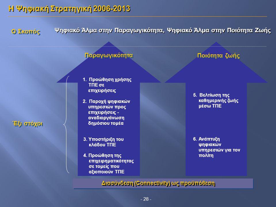Παραγωγικότητα Έξι στόχοι 1. Προώθηση χρήσης ΤΠΕ σε επιχειρήσεις 4. Προώθηση της επιχειρηματικότητας σε τομείς που αξιοποιούν ΤΠΕ Ποιότητα ζωής Διασύν