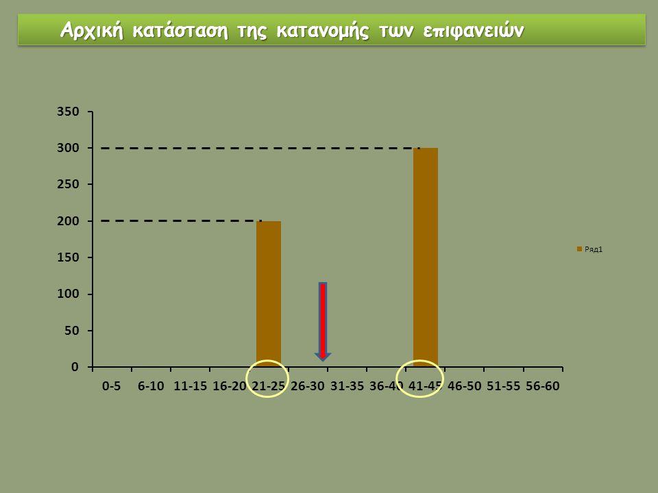 Αρχική κατάσταση της κατανομής των επιφανειών Αρχική κατάσταση της κατανομής των επιφανειών