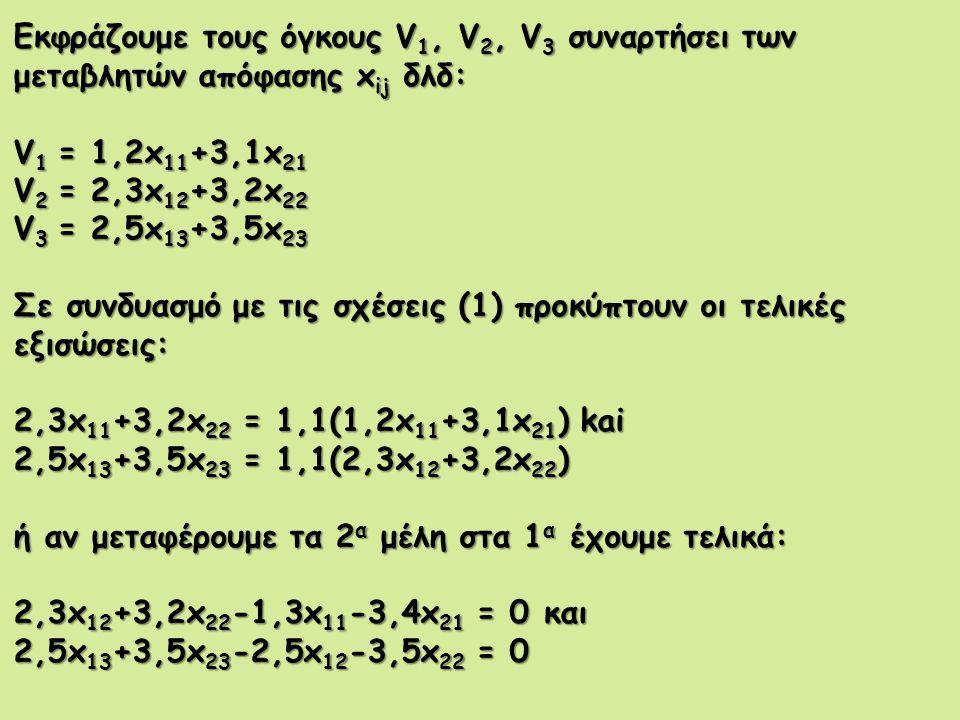 Εκφράζουμε τους όγκους V 1, V 2, V 3 συναρτήσει των μεταβλητών απόφασης x ij δλδ: V 1 = 1,2x 11 +3,1x 21 V 2 = 2,3x 12 +3,2x 22 V 3 = 2,5x 13 +3,5x 23