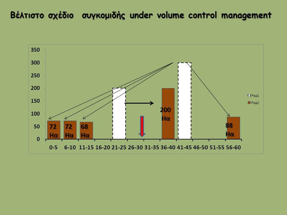 72Ηα72Ηα68Ηα 200 Ηα Ηα 88Ηα Βέλτιστο σχέδιο συγκομιδής under volume control management Βέλτιστο σχέδιο συγκομιδής under volume control management