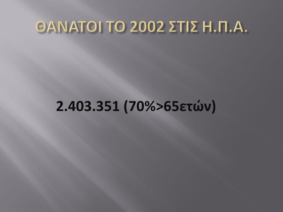 2.403.351 (70%>65ετών)