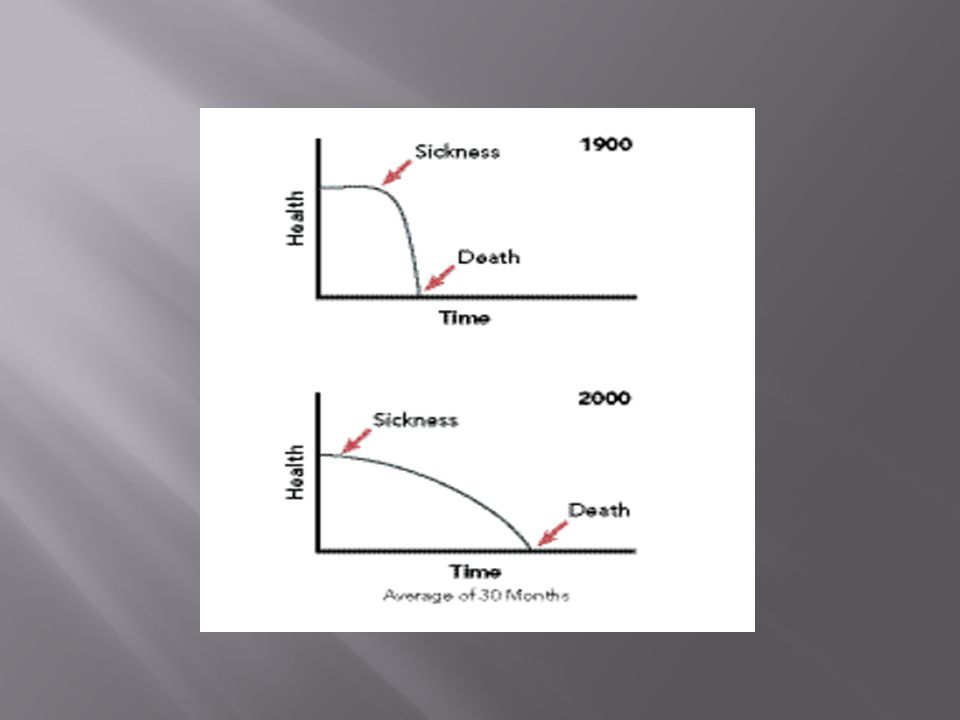 1.Μια θανατηφόρος κατάσταση, με κίνδυνο θανάτου με την επόμενη παρόξυνση.