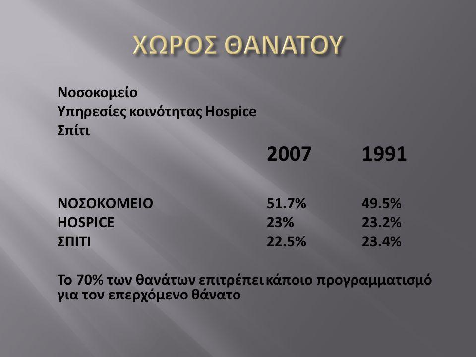 Νοσοκομείο Υπηρεσίες κοινότητας Hospice Σπίτι 20071991 ΝΟΣΟΚΟΜΕΙΟ51.7% 49.5% HOSPICE23% 23.2% ΣΠΙΤΙ22.5% 23.4% Το 70% των θανάτων επιτρέπει κάποιο προ