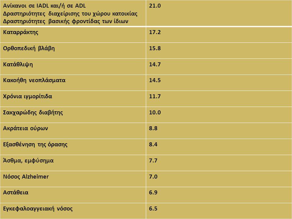 Ανίκανοι σε IADL και/ή σε ADL Δραστηριότητες διαχείρισης του χώρου κατοικίας Δραστηριότητες βασικής φροντίδας των ίδιων 21.0 Καταρράκτης17.2 Ορθοπεδικ