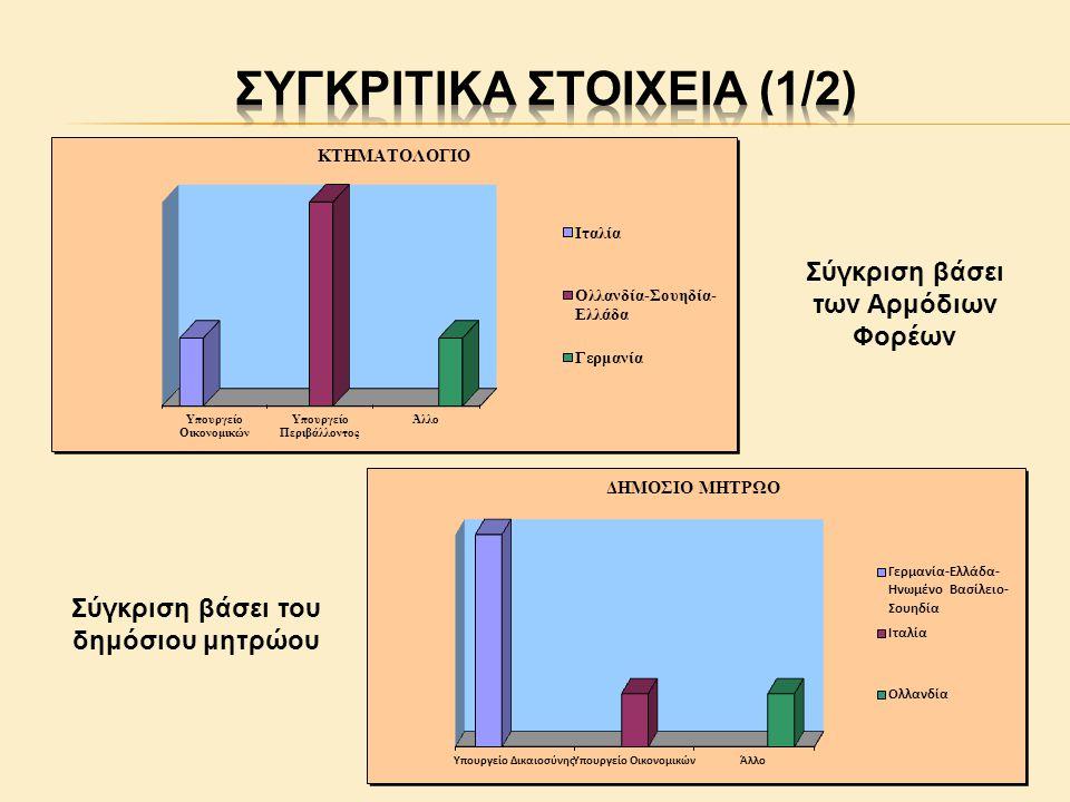 Σύγκριση βάσει του δημόσιου μητρώου Σύγκριση βάσει των Αρμόδιων Φορέων