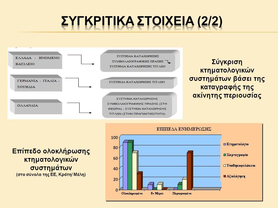 Επίπεδο ολοκλήρωσης κτηματολογικών συστημάτων (στο σύνολο της ΕΕ, Κράτη/ Μέλη) Σύγκριση κτηματολογικών συστημάτων βάσει της καταγραφής της ακίνητης περιουσίας