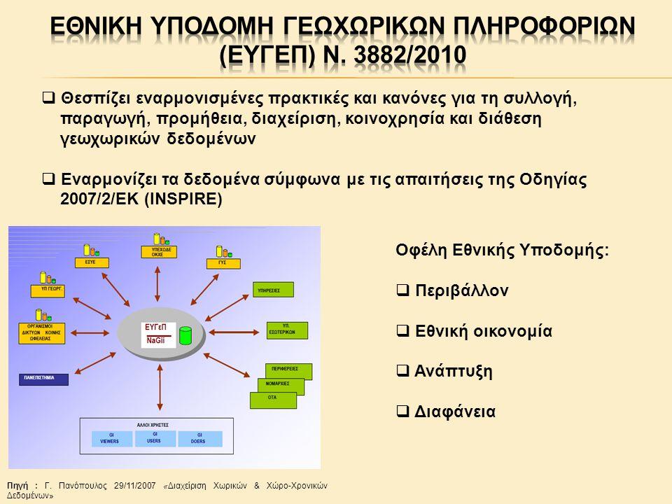  Θεσπίζει εναρμονισμένες πρακτικές και κανόνες για τη συλλογή, παραγωγή, προμήθεια, διαχείριση, κοινοχρησία και διάθεση γεωχωρικών δεδομένων  Εναρμονίζει τα δεδομένα σύμφωνα με τις απαιτήσεις της Οδηγίας 2007/2/ΕΚ (INSPIRE) Οφέλη Εθνικής Υποδομής:  Περιβάλλον  Εθνική οικονομία  Ανάπτυξη  Διαφάνεια Πηγή : Γ.