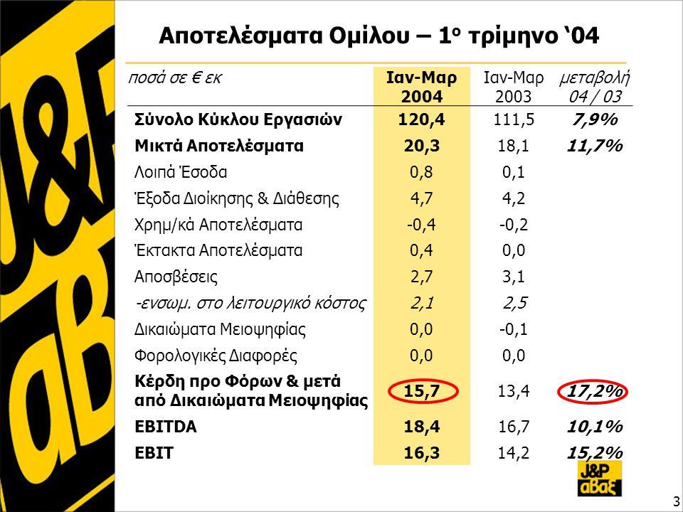 Αποτελέσματα Ομίλου – 1 ο τρίμηνο '04 3 ποσά σε € εκΙαν-Μαρ 2004 Ιαν-Μαρ 2003 μεταβολή 04 / 03 Σύνολο Κύκλου Εργασιών120,4111,57,9% Μικτά Αποτελέσματα20,318,118,111,7% Λοιπά Έσοδα0,80,1 Έξοδα Διοίκησης & Διάθεσης4,74,2 Χρημ/κά Αποτελέσματα-0,4-0,2 Έκτακτα Αποτελέσματα0,40,0 Αποσβέσεις2,73,1 -ενσωμ.
