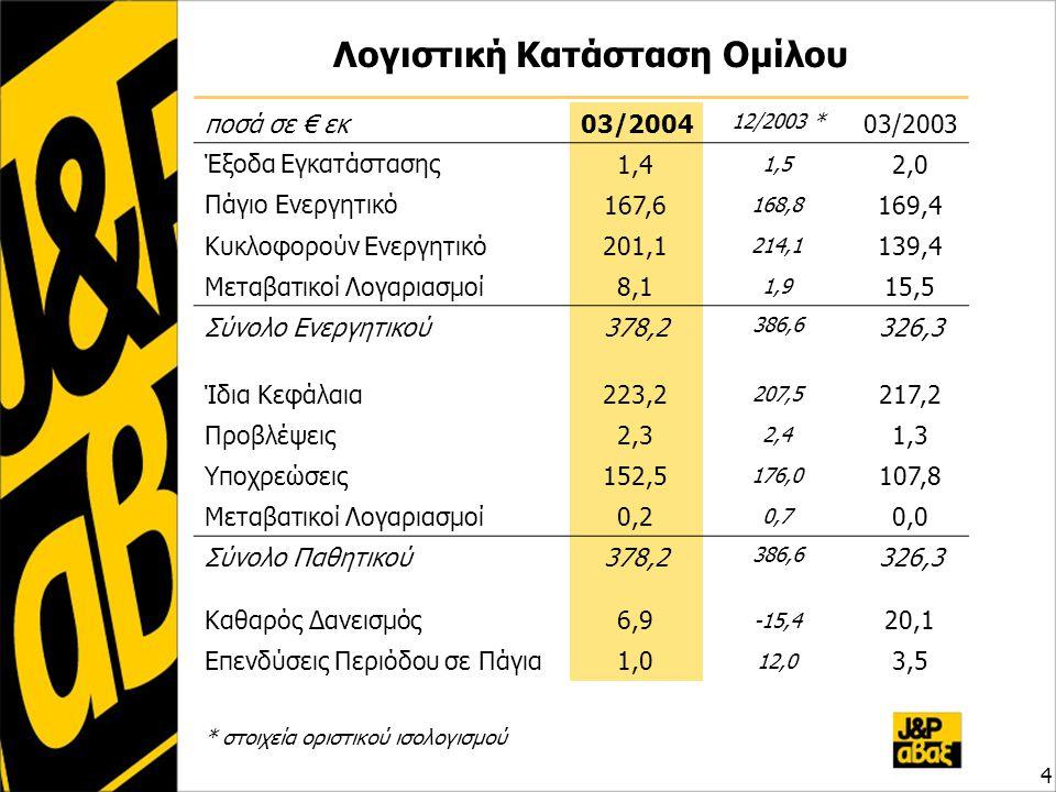 Λογιστική Κατάσταση Ομίλου ποσά σε € εκ03/2004 12/2003 * 03/2003 Έξοδα Εγκατάστασης 1,4 1,5 2,0 Πάγιο Ενεργητικό 167,6 168,8 169,4 Κυκλοφορούν Ενεργητικό 201,1 214,1214,1 139,4 Μεταβατικοί Λογαριασμοί 8,1 1,9 15,5 Σύνολο Ενεργητικού378,2 386,6 326,3 Ίδια Κεφάλαια 223,2 207,5 217,2 Προβλέψεις 2,3 2,4 1,3 Υποχρεώσεις 152,5 176,0 107,8 Μεταβατικοί Λογαριασμοί 0,2 0,7 0,0 Σύνολο Παθητικού378,2 386,6 326,3 Καθαρός Δανεισμός 6,9 -15,4 20,1 Επενδύσεις Περιόδου σε Πάγια 1,0 12,012,0 3,5 4 * στοιχεία οριστικού ισολογισμού