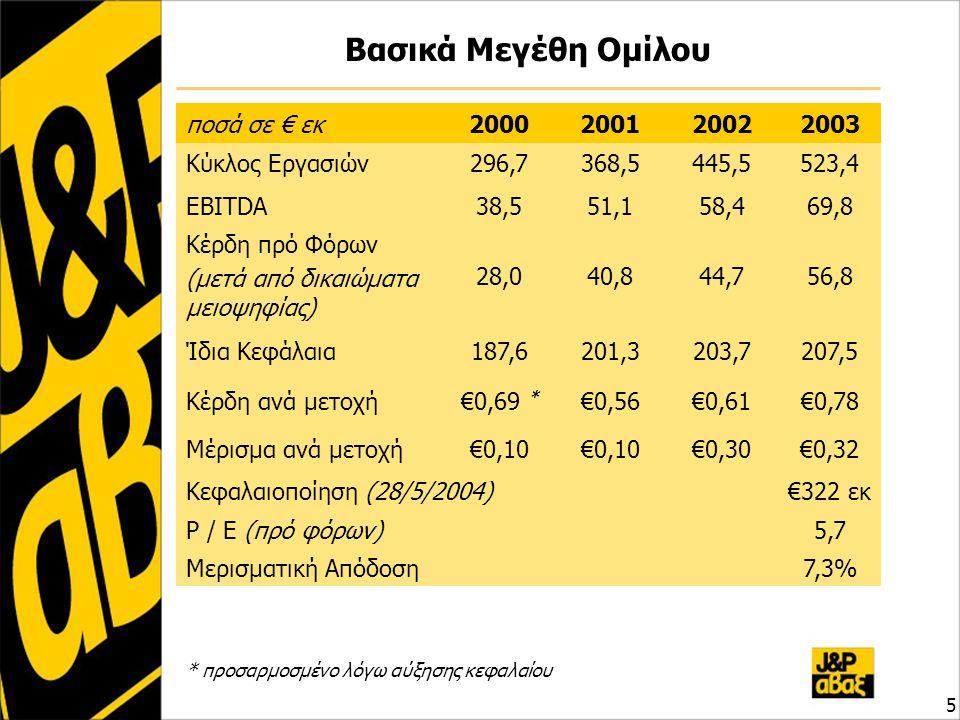 Βασικά Μεγέθη Ομίλου ποσά σε € εκ2000200120022003 Κύκλος Εργασιών296,7368,5445,5523,4523,4 EBITDA38,551,158,469,8 Κέρδη πρό Φόρων (μετά από δικαιώματα
