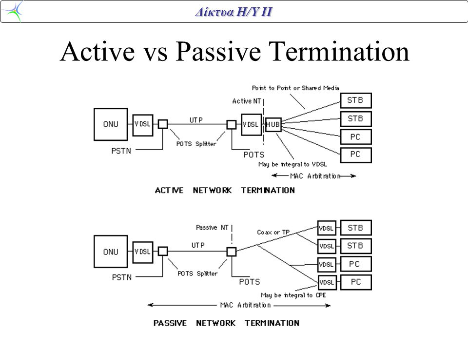 Δίκτυα Η/Υ ΙΙ Active vs Passive Termination