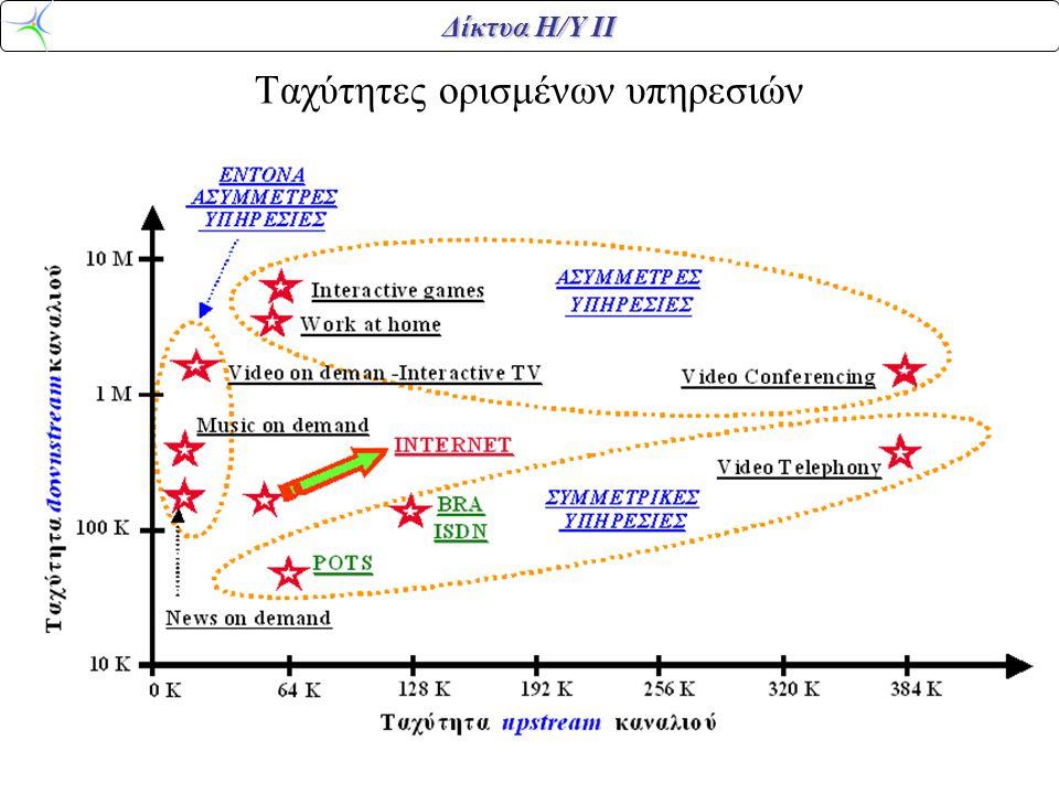 Δίκτυα Η/Υ ΙΙ Ρυθμοί ως προς απόσταση