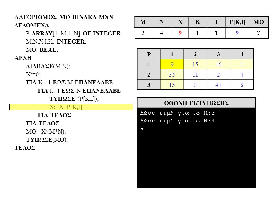 ΑΛΓΟΡΙΘΜΟΣ ΜΟ-ΠΙΝΑΚΑ-ΜΧΝ ΔΕΔΟΜΕΝΑ P:ARRAY[1..Μ,1..N] OF INTEGER; Μ,N,X,I,Κ: INTEGER; MO: REAL; ΑΡΧΗ ΔΙΑΒΑΣΕ(Μ,Ν); Χ:=0; ΓΙΑ Κ:=1 ΕΩΣ Μ ΕΠΑΝΕΛΑΒΕ ΓΙΑ Ι:=1 ΕΩΣ Ν ΕΠΑΝΕΛΑΒΕ ΤΥΠΩΣΕ (Ρ[Κ,Ι]); Χ:=Χ+Ρ[Κ,Ι]; ΓΙΑ-ΤΕΛΟΣ ΜΟ:=Χ/(Μ*Ν); ΤΥΠΩΣΕ(ΜΟ); ΤΕΛΟΣ P1234 1915161 2351124 3135418 ΟΘΟΝΗ ΕΚΤΥΠΩΣΗΣ Δώσε τιμή για το Μ:3 Δώσε τιμή για το Ν:4 9 MΝΧΚΙP[Κ,Ι]ΜΟ 349119?