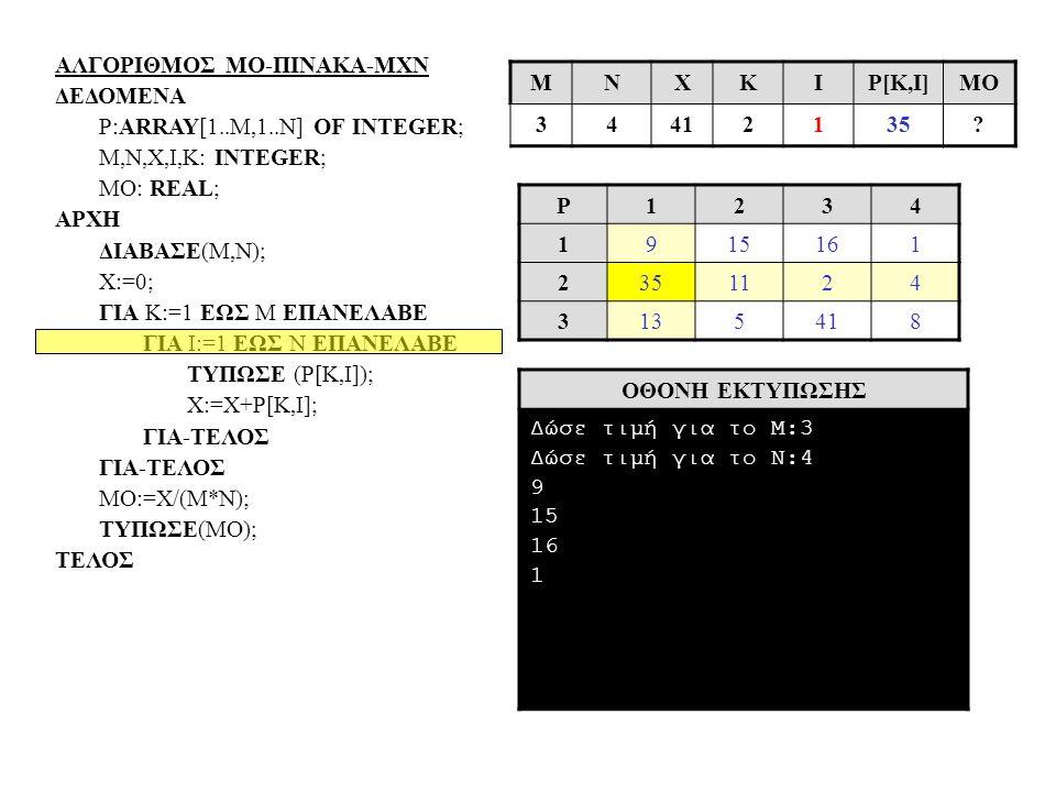 ΑΛΓΟΡΙΘΜΟΣ ΜΟ-ΠΙΝΑΚΑ-ΜΧΝ ΔΕΔΟΜΕΝΑ P:ARRAY[1..Μ,1..N] OF INTEGER; Μ,N,X,I,Κ: INTEGER; MO: REAL; ΑΡΧΗ ΔΙΑΒΑΣΕ(Μ,Ν); Χ:=0; ΓΙΑ Κ:=1 ΕΩΣ Μ ΕΠΑΝΕΛΑΒΕ ΓΙΑ Ι:=1 ΕΩΣ Ν ΕΠΑΝΕΛΑΒΕ ΤΥΠΩΣΕ (Ρ[Κ,Ι]); Χ:=Χ+Ρ[Κ,Ι]; ΓΙΑ-ΤΕΛΟΣ ΜΟ:=Χ/(Μ*Ν); ΤΥΠΩΣΕ(ΜΟ); ΤΕΛΟΣ P1234 1915161 2351124 3135418 ΟΘΟΝΗ ΕΚΤΥΠΩΣΗΣ Δώσε τιμή για το Μ:3 Δώσε τιμή για το Ν:4 9 15 16 1 MΝΧΚΙP[Κ,Ι]ΜΟ 34412135?