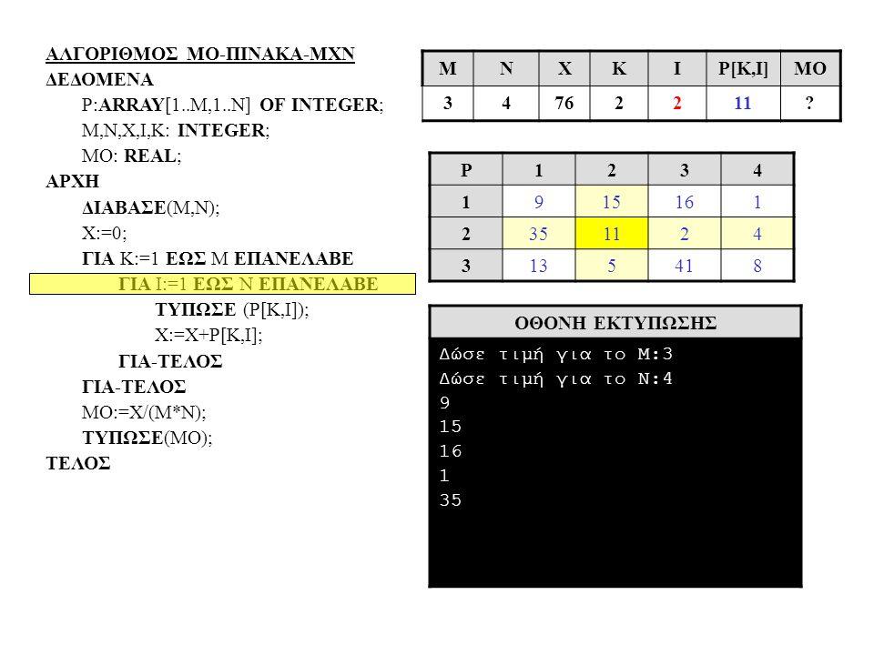 ΑΛΓΟΡΙΘΜΟΣ ΜΟ-ΠΙΝΑΚΑ-ΜΧΝ ΔΕΔΟΜΕΝΑ P:ARRAY[1..Μ,1..N] OF INTEGER; Μ,N,X,I,Κ: INTEGER; MO: REAL; ΑΡΧΗ ΔΙΑΒΑΣΕ(Μ,Ν); Χ:=0; ΓΙΑ Κ:=1 ΕΩΣ Μ ΕΠΑΝΕΛΑΒΕ ΓΙΑ Ι:=1 ΕΩΣ Ν ΕΠΑΝΕΛΑΒΕ ΤΥΠΩΣΕ (Ρ[Κ,Ι]); Χ:=Χ+Ρ[Κ,Ι]; ΓΙΑ-ΤΕΛΟΣ ΜΟ:=Χ/(Μ*Ν); ΤΥΠΩΣΕ(ΜΟ); ΤΕΛΟΣ P1234 1915161 2351124 3135418 ΟΘΟΝΗ ΕΚΤΥΠΩΣΗΣ Δώσε τιμή για το Μ:3 Δώσε τιμή για το Ν:4 9 15 16 1 35 MΝΧΚΙP[Κ,Ι]ΜΟ 34762211?