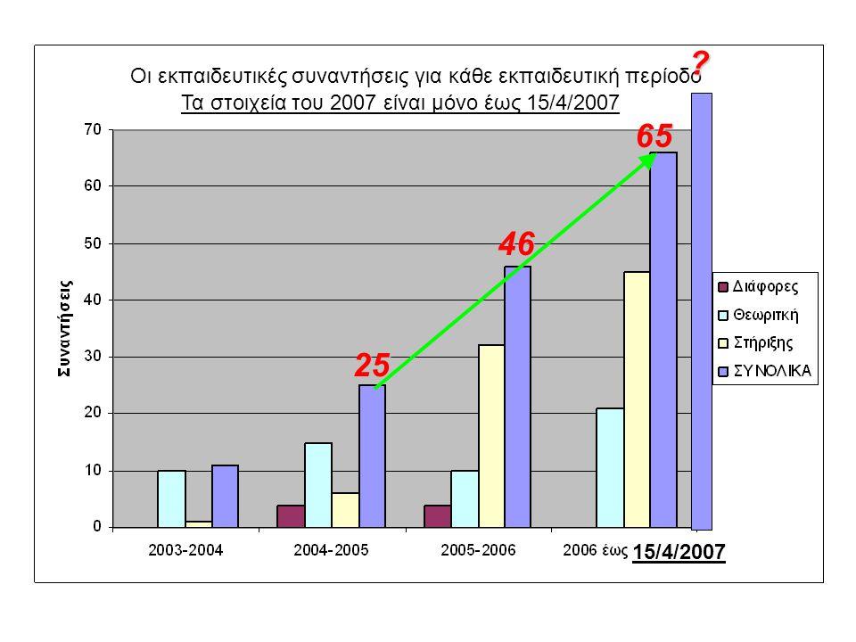 46 25 65 65 Οι εκπαιδευτικές συναντήσεις για κάθε εκπαιδευτική περίοδο 15/4/2007..................................