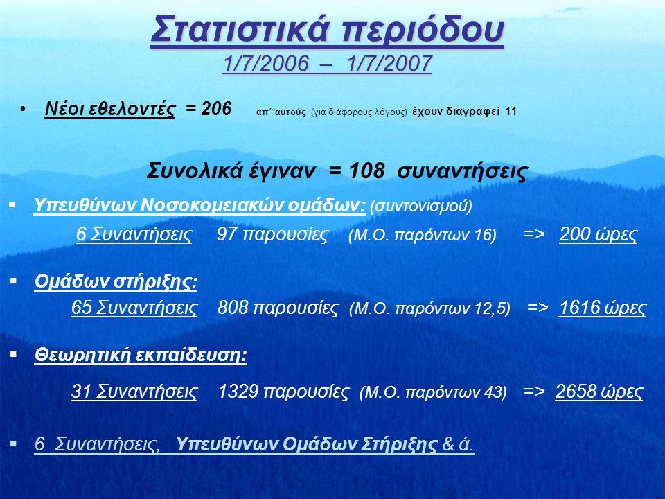 Στατιστικά περιόδου 1/7/2006 – 1/7/2007 Νέοι εθελοντές = 206 απ΄ αυτούς (για διάφορους λόγους) έχουν διαγραφεί 11 Συνολικά έγιναν = 108 συναντήσεις  Υπευθύνων Νοσοκομειακών ομάδων: (συντονισμού) 6 Συναντήσεις 97 παρουσίες (Μ.Ο.
