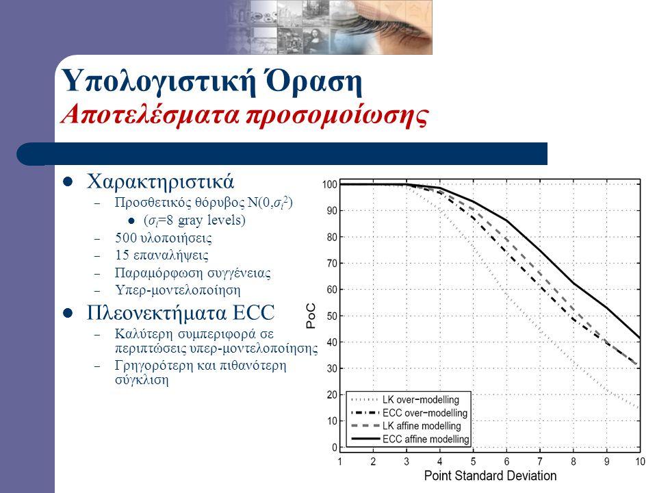 Υπολογιστική Όραση Αποτελέσματα προσομοίωσης Χαρακτηριστικά – Προσθετικός θόρυβος Ν(0,σ i 2 ) (σ i =8 gray levels) – 500 υλοποιήσεις – 15 επαναλήψεις