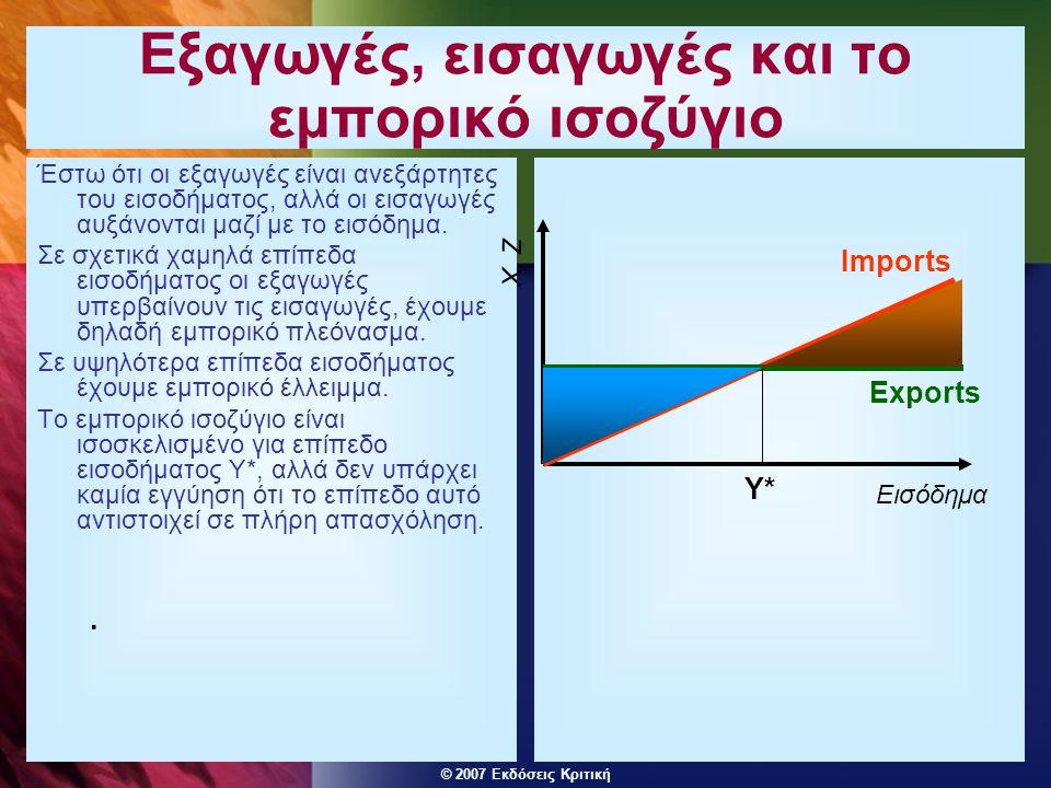 © 2007 Εκδόσεις Κριτική Εξαγωγές, εισαγωγές και το εμπορικό ισοζύγιο Έστω ότι οι εξαγωγές είναι ανεξάρτητες του εισοδήματος, αλλά οι εισαγωγές αυξάνονται μαζί με το εισόδημα.