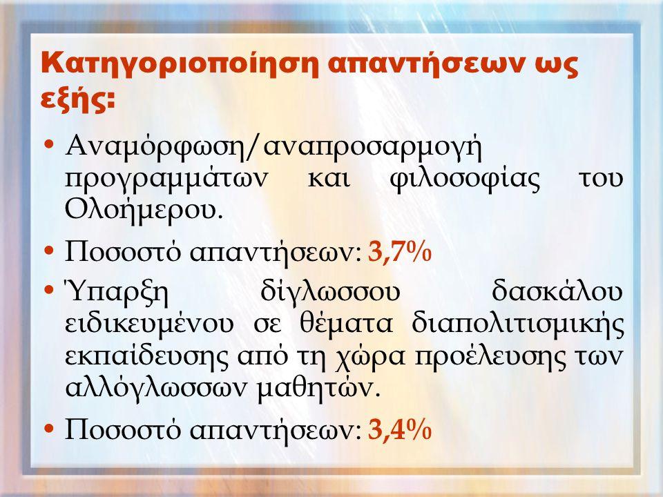 Κατηγοριοποίηση απαντήσεων ως εξής: Αναμόρφωση/αναπροσαρμογή προγραμμάτων και φιλοσοφίας του Ολοήμερου. Ποσοστό απαντήσεων: 3,7% Ύπαρξη δίγλωσσου δασκ