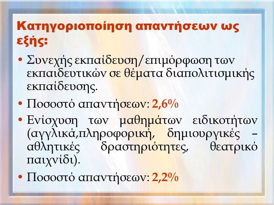 Κατηγοριοποίηση απαντήσεων ως εξής: Συνεχής εκπαίδευση/επιμόρφωση των εκπαιδευτικών σε θέματα διαπολιτισμικής εκπαίδευσης. Ποσοστό απαντήσεων: 2,6% Εν