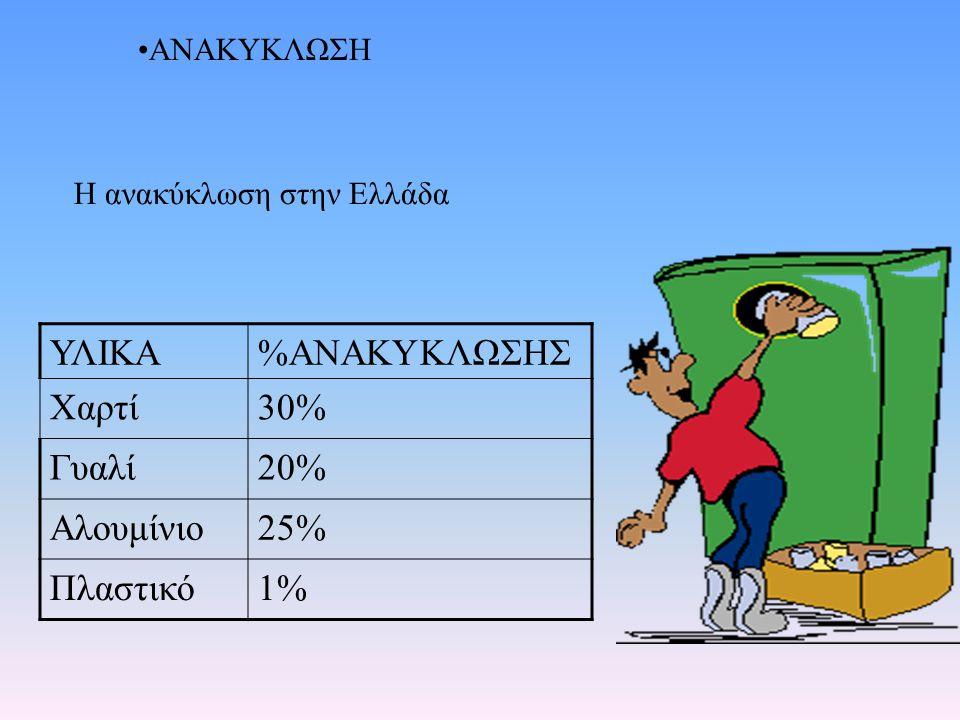 ΥΛΙΚΑ%ΑΝΑΚΥΚΛΩΣΗΣ Χαρτί30% Γυαλί20% Αλουμίνιο25% Πλαστικό1% ΑΝΑΚΥΚΛΩΣΗ Η ανακύκλωση στην Ελλάδα