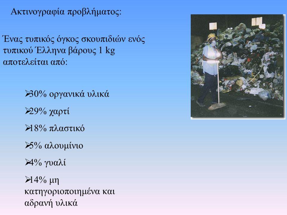 Ακτινογραφία προβλήματος: Ένας τυπικός όγκος σκουπιδιών ενός τυπικού Έλληνα βάρους 1 kg αποτελείται από:  30% οργανικά υλικά  29% χαρτί  18% πλαστικό  5% αλουμίνιο  4% γυαλί  14% μη κατηγοριοποιημένα και αδρανή υλικά