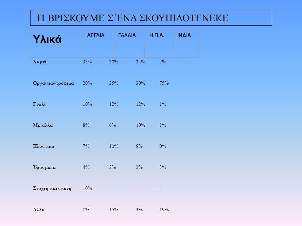 Χαρτί33%30%35%7% Οργανικά-τρόφιμα20%25%30%75% Γυαλί10%12% 1% Μέταλλα8%6%10%1% Πλαστικά7%10%8%0% Υφάσματα4%2% 3% Στάχτη και σκόνη10%--- Άλλα8%15%3%19% Υλικά ΑΓΓΛΙΑΓΑΛΛΙΑΗ.Π.Α.ΙΝΔΙΑ ΤΙ ΒΡΙΣΚΟΥΜΕ Σ΄ΕΝΑ ΣΚΟΥΠΙΔΟΤΕΝΕΚΕ