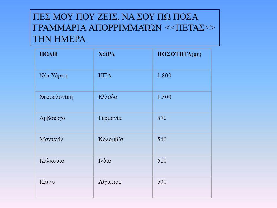 ΠΕΣ ΜΟΥ ΠΟΥ ΖΕΙΣ, ΝΑ ΣΟΥ ΠΩ ΠΟΣΑ ΓΡΑΜΜΑΡΙΑ ΑΠΟΡΡΙΜΜΑΤΩΝ > ΤΗΝ ΗΜΕΡΑ ΠΟΛΗΧΩΡΑΠΟΣΟΤΗΤΑ(gr) Νέα ΥόρκηΗΠΑ1.800 ΘεσσαλονίκηΕλλάδα1.300 ΑμβούργοΓερμανία850 ΜαντεγίνΚολομβία540 ΚαλκούταΙνδία510 ΚάιροΑίγυπτος500