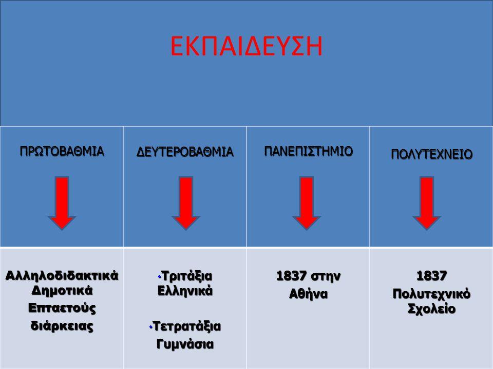 ΕΚΠΑΙΔΕΥΣΗ ΠΡΩΤΟΒΑΘΜΙΑΔΕΥΤΕΡΟΒΑΘΜΙΑΠΑΝΕΠΙΣΤΗΜΙΟΠΟΛΥΤΕΧΝΕΙΟ Αλληλοδιδακτικά Δημοτικά Επταετούςδιάρκειας Τριτάξια Ελληνικά Τριτάξια Ελληνικά Τετρατάξια