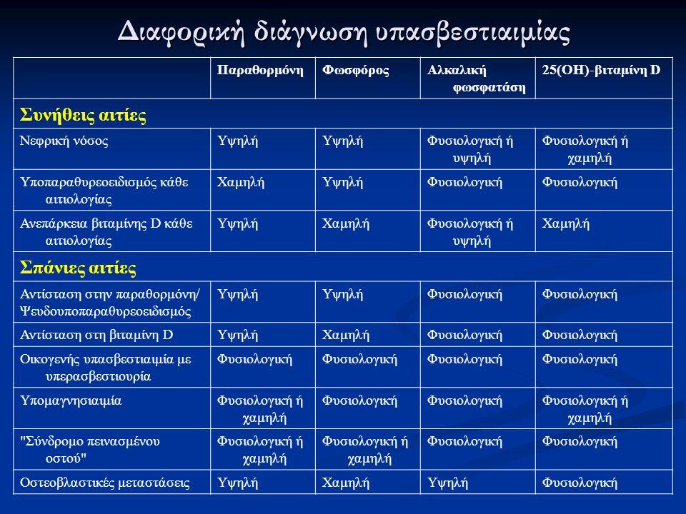 ΠαραθορμόνηΦωσφόροςΑλκαλική φωσφατάση 25(ΟΗ)-βιταμίνη D Συνήθεις αιτίες Νεφρική νόσοςΥψηλή Φυσιολογική ή υψηλή Φυσιολογική ή χαμηλή Υποπαραθυρεοειδισμ