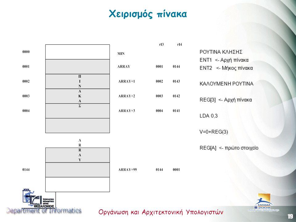 19 Οργάνωση και Αρχιτεκτονική Υπολογιστών Χειρισμός πίνακα ΡΟΥΤΙΝΑ ΚΛΗΣΗΣ ΕΝΤ1 <- Αρχή πίνακα ΕΝΤ2 <- Μήκος πίνακα ΚΑΛΟΥΜΕΝΗ ΡΟΥΤΙΝΑ REG[3] <- Αρχή πίνακα LDA 0,3 V=0+REG(3) REG[A] <- πρώτο στοιχείο