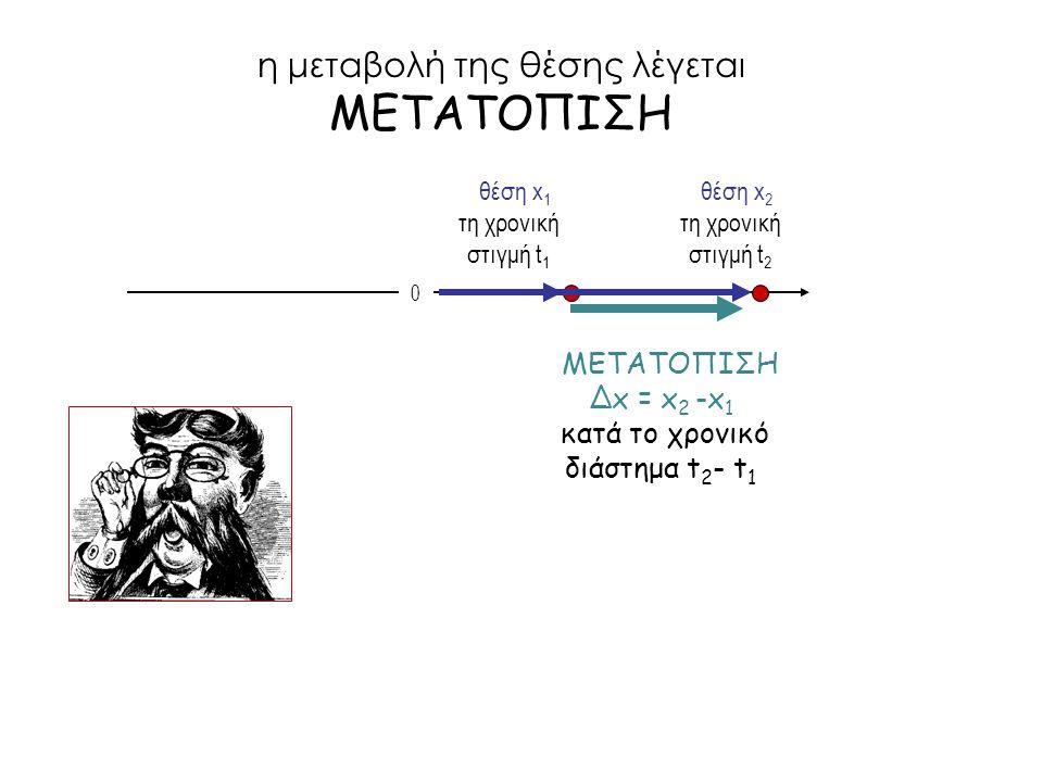 η μεταβολή της θέσης λέγεται ΜΕΤΑΤΟΠΙΣΗ 0 θέση x 1 τη χρονική στιγμή t 1 θέση x 2 τη χρονική στιγμή t 2 MΕΤΑΤΟΠΙΣΗ Δx = x 2 -x 1 κατά το χρονικό διάστ