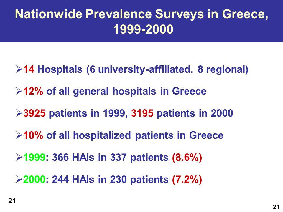Επαναλαμβανόμενες Παγκρήτιες Μελέτες Επιπολασμού HAI, 1994-1996 Κρήτη Νοσηλευόμενοι Ασθενείς Ασθενείς με ΗΑΙ Επιπολασμός 19941.305896,8% 19951.386765,