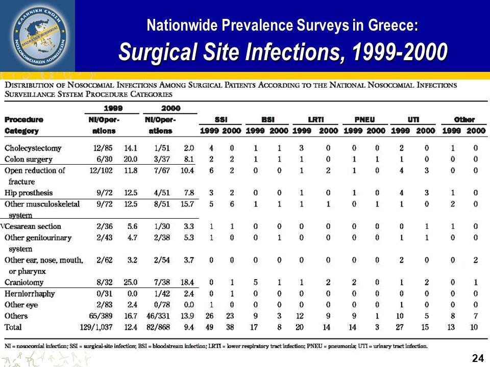 : Χειρουργικές Λοιμώξεις, 1999-2000 Πανελλήνιες Μελέτες Επιπολασμού: Χειρουργικές Λοιμώξεις, 1999-2000 23