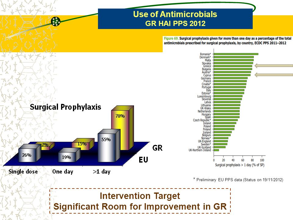 Use of Antimicrobials GR HAI PPS 2012 Use of Newer Restricted Antibiotics * Preliminary EU PPS data (Status on 19/11/2012)