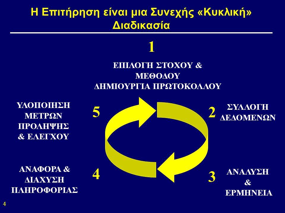 Η Επιτήρηση είναι μια Συνεχής «Κυκλική» Διαδικασία ΑΝΑΦΟΡΑ & ΔΙΑΧΥΣΗ ΠΛΗΡΟΦΟΡΙΑΣ ΥΛΟΠΟΙΗΣΗ ΜΕΤΡΩΝ ΠΡΟΛΗΨΗΣ & ΕΛΕΓΧΟΥ 5 ΕΠΙΛΟΓΗ ΣΤΟΧΟΥ & ΜΕΘΟΔΟΥ ΔΗΜΙΟΥΡΓΙΑ ΠΡΩΤΟΚΟΛΛΟΥ ΣΥΛΛΟΓΗ ΔΕΔΟΜΕΝΩΝ ΑΝΑΛΥΣΗ & ΕΡΜΗΝΕΙΑ 1 2 3 4 4