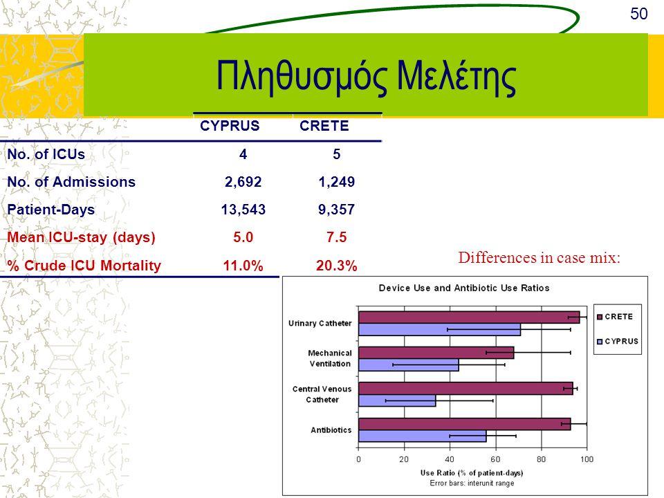 Μελέτη Επίπτωσης των Νοσ/κών Λοιμώξεων στις ΜΕΘ των Κυπριακών & Κρητικών Νοσ/μείων