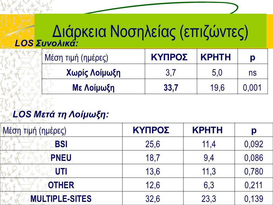 Σχέση Λοιμώξεων με Παρεμβατικές Συσκευές 54 ΚΥΠΡΟΣΚΡΗΤΗp % BSI σχετιζόμενων με ΚΦΚ (CL-BSI) 83,598,5 <0,001 % PNEU σχετιζόμενων με ΜΥΑ (VAP) 95,090,2