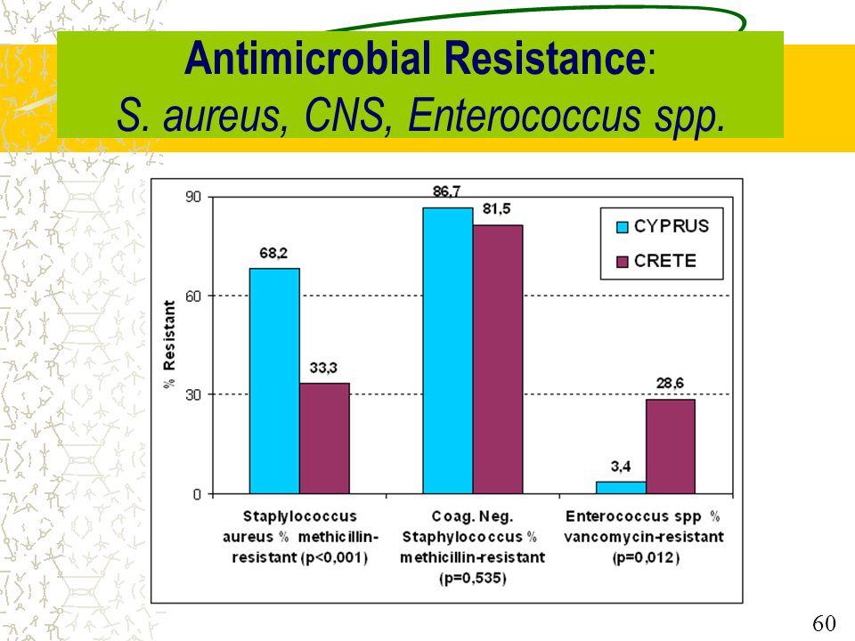 Antimicrobial Resistance : Klebsiella pneumoniae 59 % resistant to CYPRUS CRETEp 3G Cephalosporins38.5 85.3 0.004 Imipenem0.00.0 57.6 0.001 Tetracycli