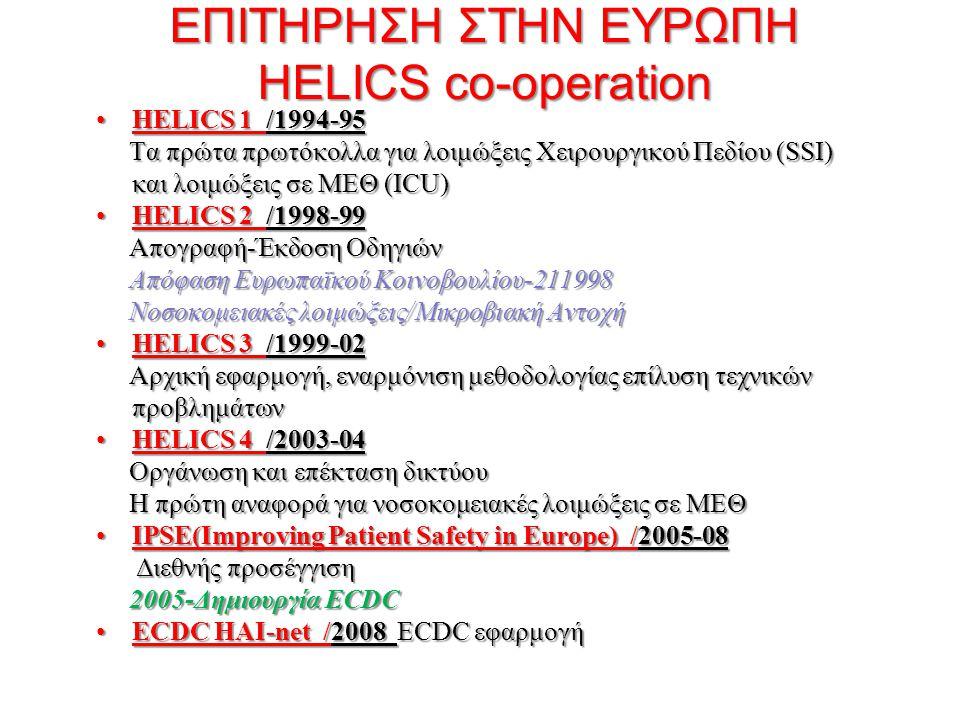 ΕΠΙΤΗΡΗΣΗ ΣΤΗΝ ΕΥΡΩΠΗ HELICS co-operation HELICS 1 /1994-95HELICS 1 /1994-95 Τα πρώτα πρωτόκολλα για λοιμώξεις Χειρουργικού Πεδίου (SSI) και λοιμώξεις σε ΜΕΘ (ICU) Τα πρώτα πρωτόκολλα για λοιμώξεις Χειρουργικού Πεδίου (SSI) και λοιμώξεις σε ΜΕΘ (ICU) HELICS 2 /1998-99HELICS 2 /1998-99 Απογραφή-Έκδοση Οδηγιών Απογραφή-Έκδοση Οδηγιών Απόφαση Ευρωπαϊκού Κοινοβουλίου-211998 Απόφαση Ευρωπαϊκού Κοινοβουλίου-211998 Νοσοκομειακές λοιμώξεις/Μικροβιακή Αντοχή Νοσοκομειακές λοιμώξεις/Μικροβιακή Αντοχή HELICS 3 /1999-02HELICS 3 /1999-02 Αρχική εφαρμογή, εναρμόνιση μεθοδολογίας επίλυση τεχνικών προβλημάτων Αρχική εφαρμογή, εναρμόνιση μεθοδολογίας επίλυση τεχνικών προβλημάτων HELICS 4 /2003-04HELICS 4 /2003-04 Οργάνωση και επέκταση δικτύου Οργάνωση και επέκταση δικτύου Η πρώτη αναφορά για νοσοκομειακές λοιμώξεις σε ΜΕΘ Η πρώτη αναφορά για νοσοκομειακές λοιμώξεις σε ΜΕΘ IPSE(Ιmproving Patient Safety in Europe) /2005-08IPSE(Ιmproving Patient Safety in Europe) /2005-08 Διεθνής προσέγγιση Διεθνής προσέγγιση 2005-Δημιουργία ECDC 2005-Δημιουργία ECDC ECDC HAI-net /2008 ECDC εφαρμογήECDC HAI-net /2008 ECDC εφαρμογή