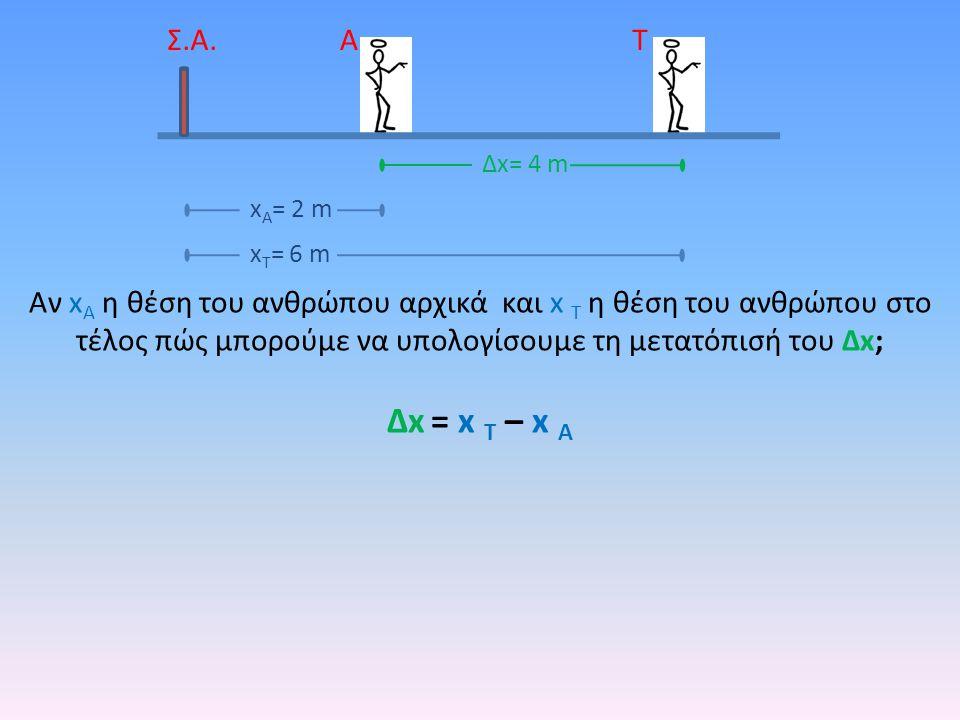 ΑΤ Δx= 4 m Σ.Α. x Τ = 6 m x Α = 2 m Αν x Α η θέση του ανθρώπου αρχικά και x T η θέση του ανθρώπου στο τέλος πώς μπορούμε να υπολογίσουμε τη μετατόπισή