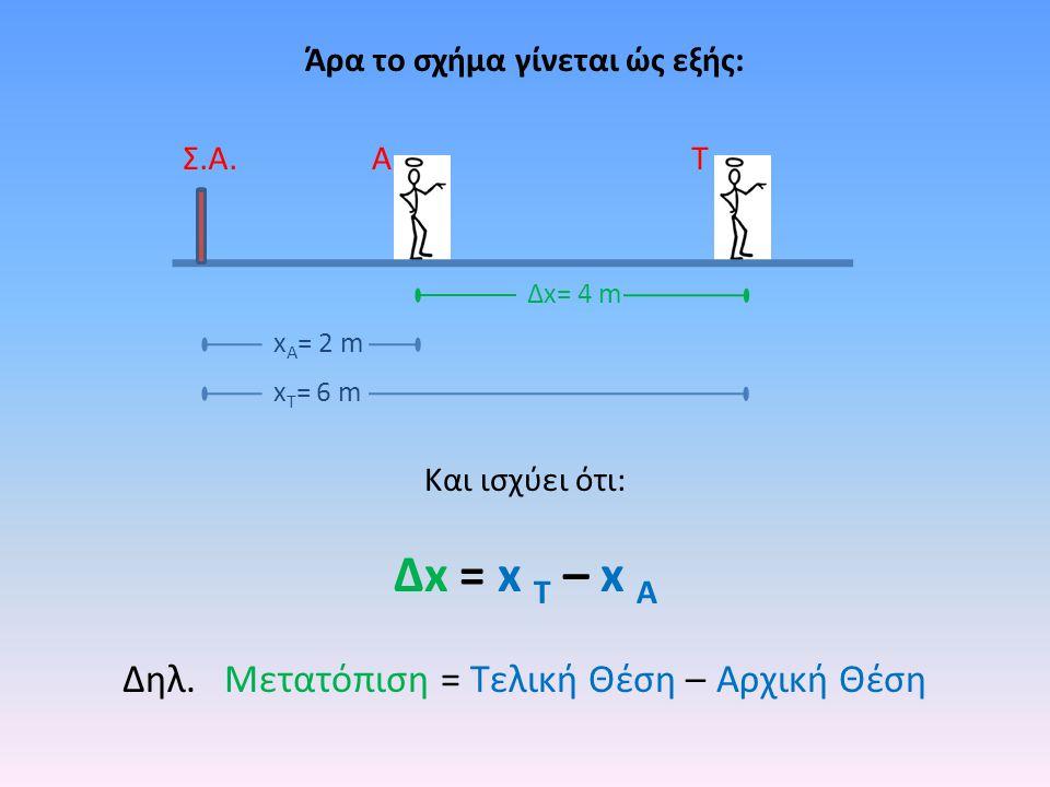 ΑΤ Δx= 4 m Σ.Α. x Τ = 6 m x Α = 2 m Άρα το σχήμα γίνεται ώς εξής: Και ισχύει ότι: Δx = x T – x A Δηλ. Μετατόπιση = Τελική Θέση – Αρχική Θέση