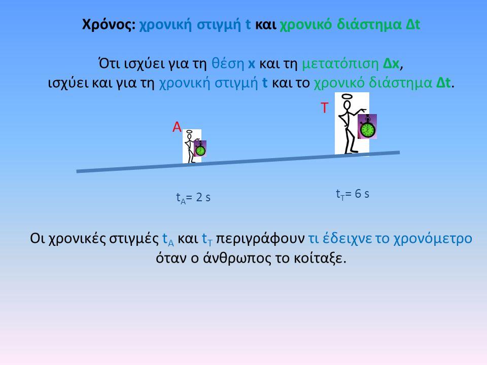 Χρόνος: χρονική στιγμή t και χρονικό διάστημα Δt Ότι ισχύει για τη θέση x και τη μετατόπιση Δx, ισχύει και για τη χρονική στιγμή t και το χρονικό διάσ