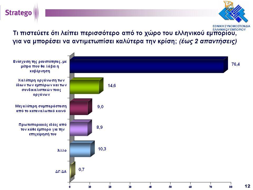 ΕΘΝΙΚΗ ΣΥΝΟΜΟΣΠΟΝΔΙΑ ΕΛΛΗΝΙΚΟΥ ΕΜΠΟΡΙΟΥ 12 Τι πιστεύετε ότι λείπει περισσότερο από το χώρο του ελληνικού εμπορίου, για να μπορέσει να αντιμετωπίσει καλύτερα την κρίση; (έως 2 απαντήσεις)