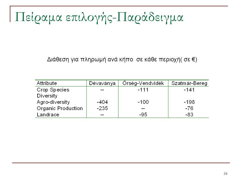 36 Πείραμα επιλογής-Παράδειγμα Διάθεση για πληρωμή ανά κήπο σε κάθε περιοχή( σε €)