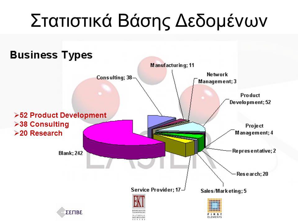 Στατιστικά Βάσης Δεδομένων  52 Product Development  38 Consulting  20 Research